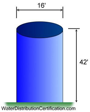 tank surface area