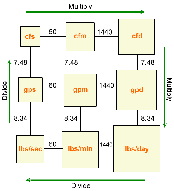 flow conversion box method