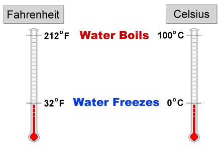 Math - Converting Fahrenheit and Celsius - Water Operator ...